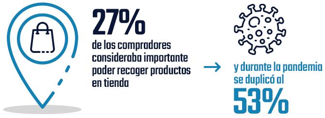 27% de los compradores consideraba importante poder recoger productos en tienda... y durante la pandemia se duplicó al 53%