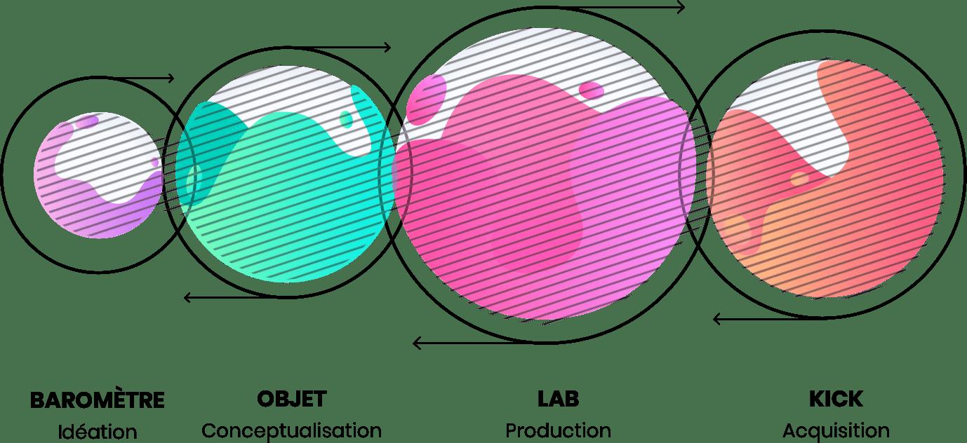 Schéma du process de Bolk