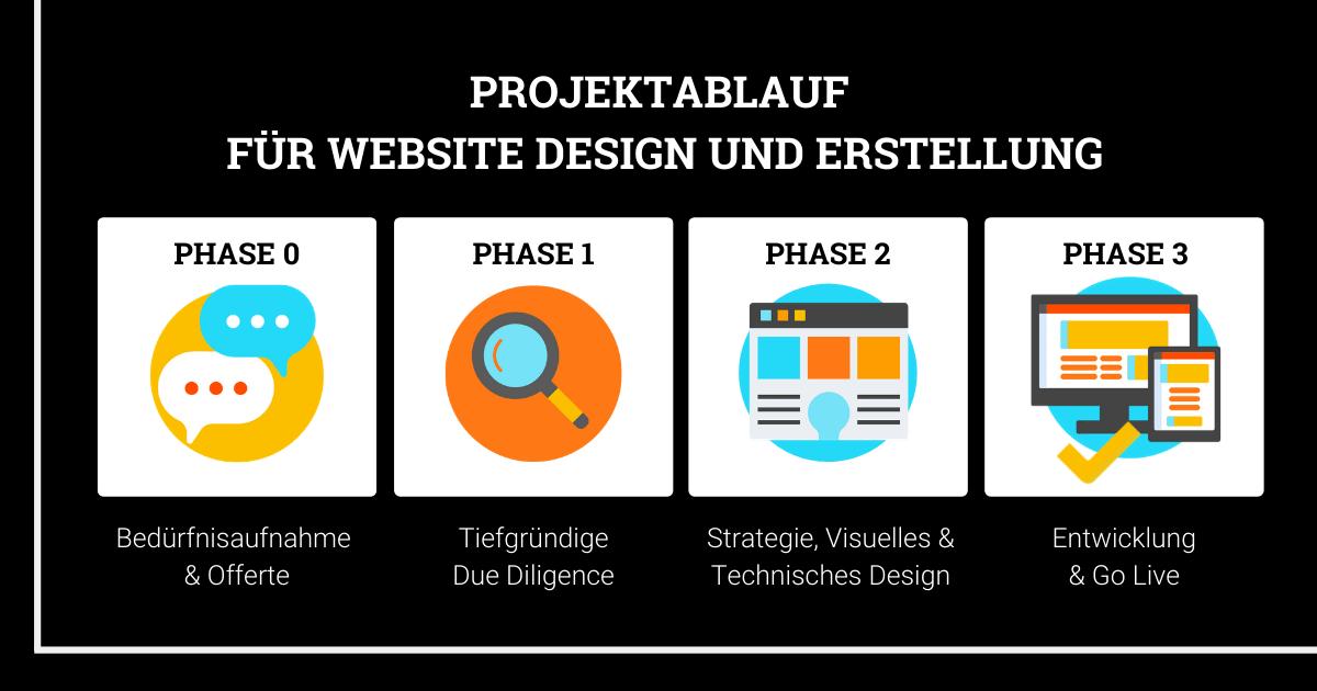 Projektablauf für Website Design und Erstellung Wunderbox Marketing