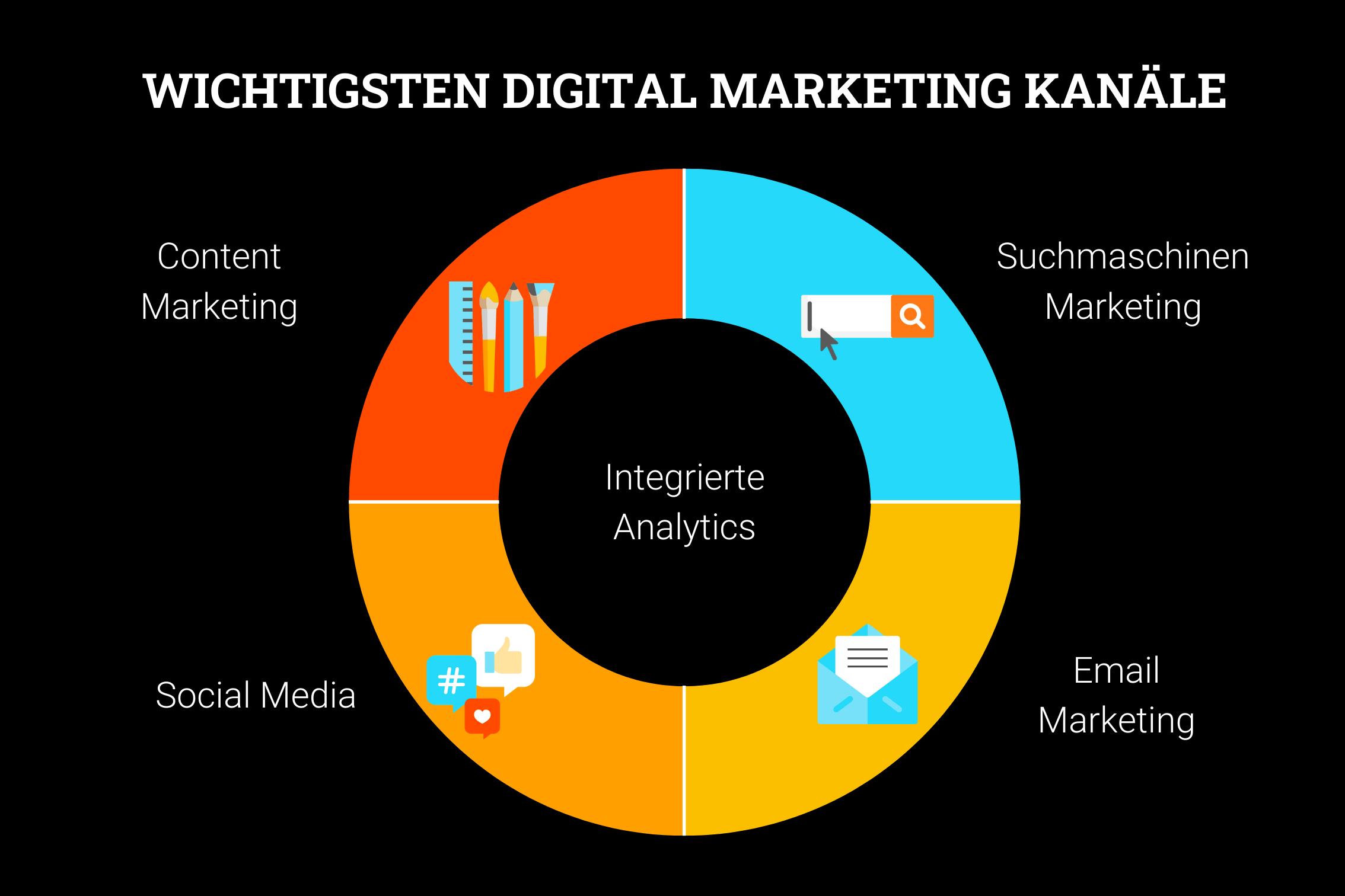 Wichtigsten Digital Marketing Kanäle von Wunderbox Marketing