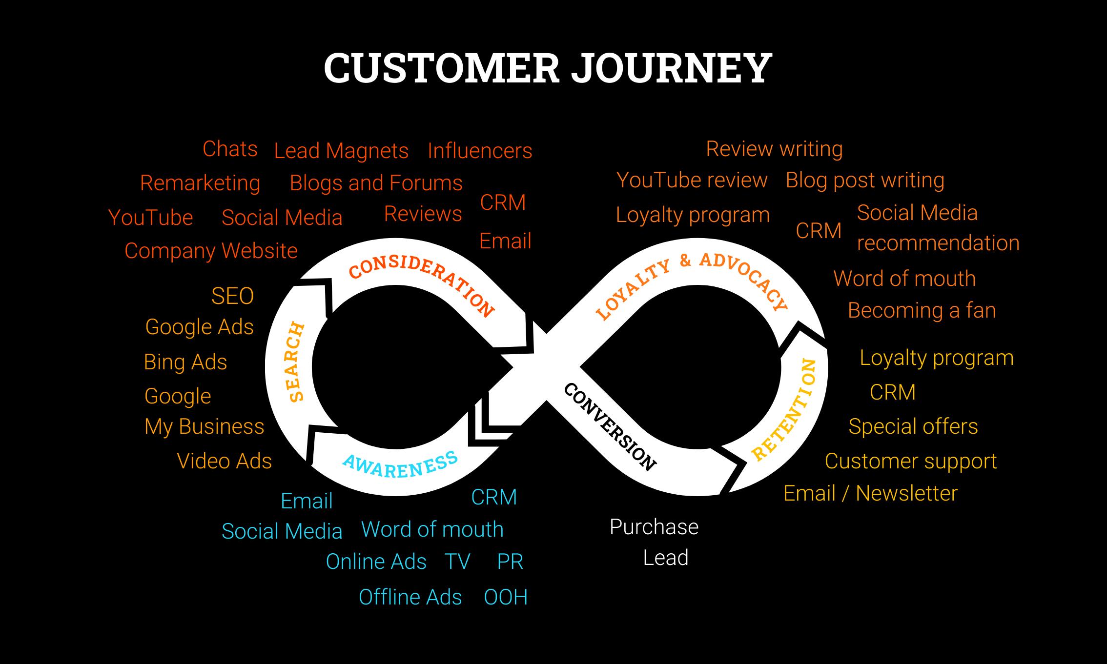 Customer Journey Abbildung von Wunderbox Marketing