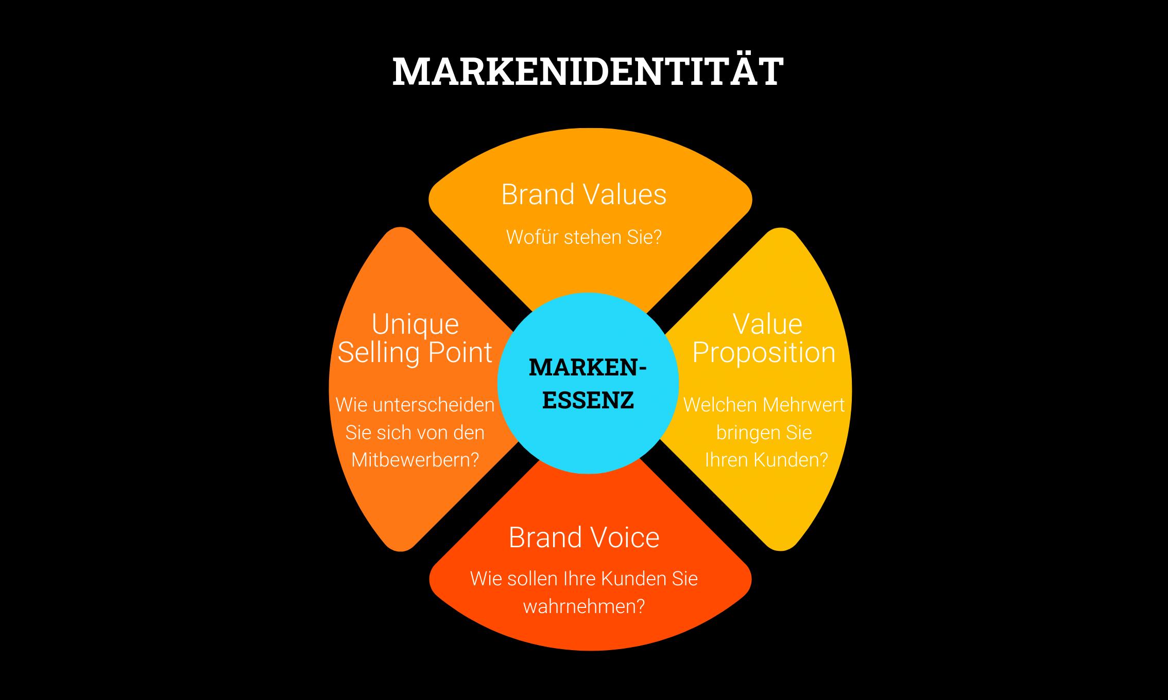Markenidentität Struktur Abbildung von Wunderbox Marketing
