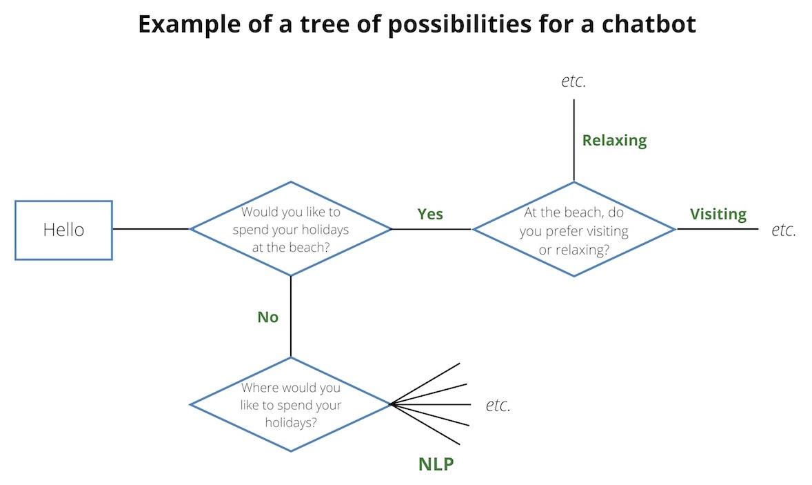 tree chatbot creation