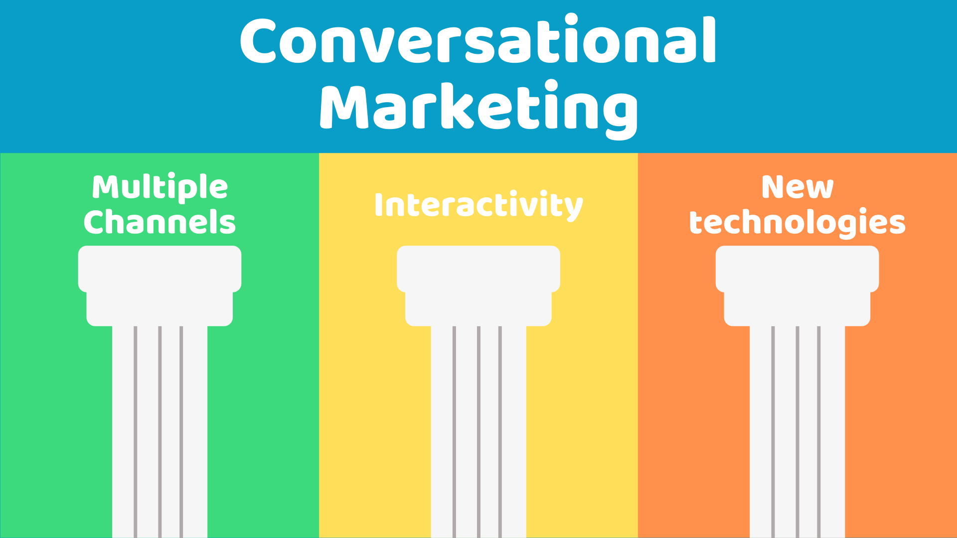 importance of conversational marketing