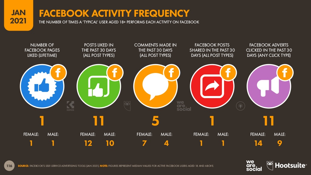 Facebook comment activity