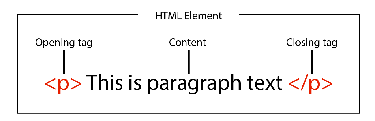 Diagram of an HTML Element structure