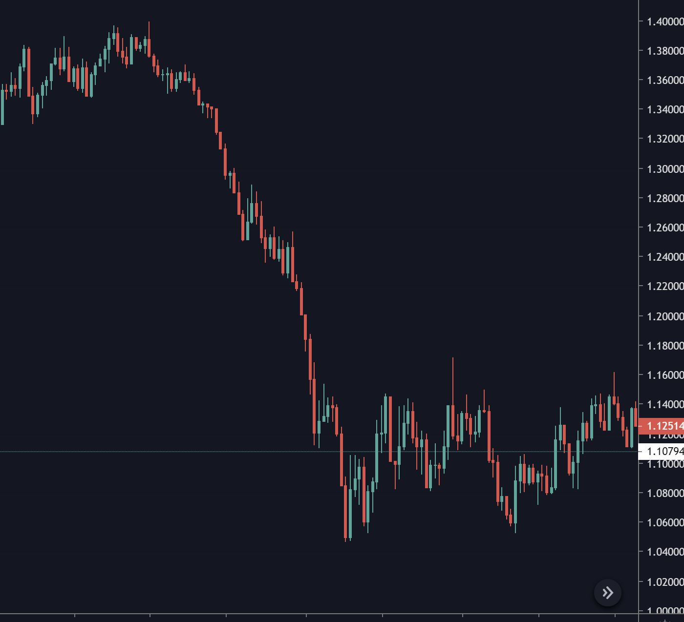 The start of the 2014 eurusd selloff started when the United States ended Quantitative easing