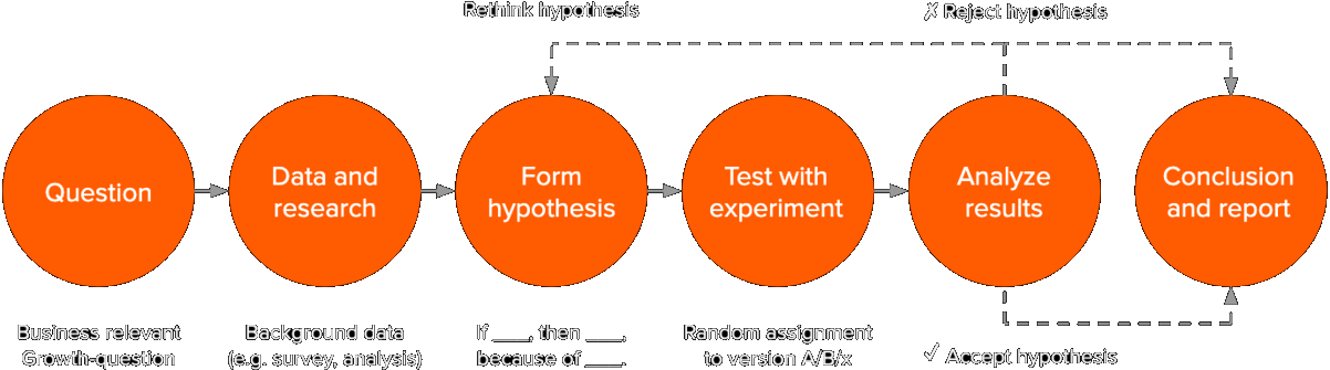 Hypothesis-based Growth Experiments Process