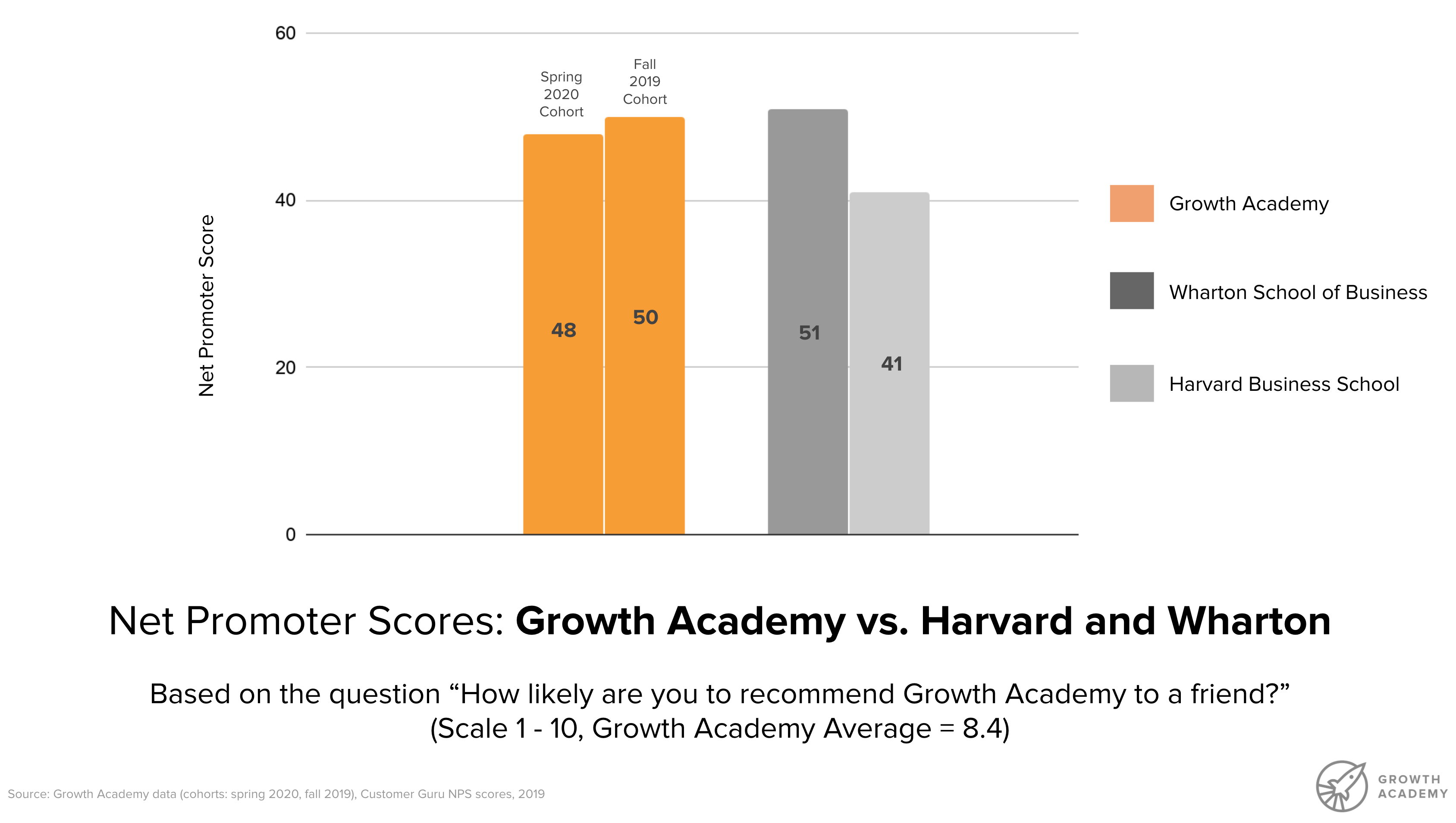 Net Promoter Score of 58 (50+ = excellent) for Growth Akademie