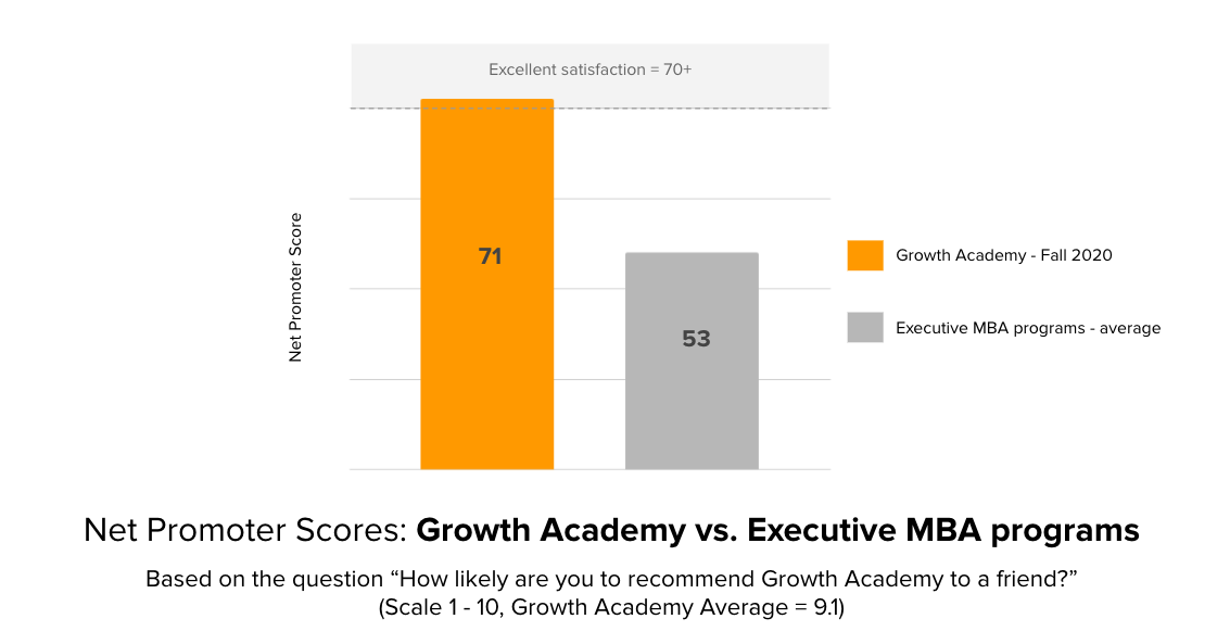 Net Promoter Score of 71 (70+ = excellent) for Growth Akademie
