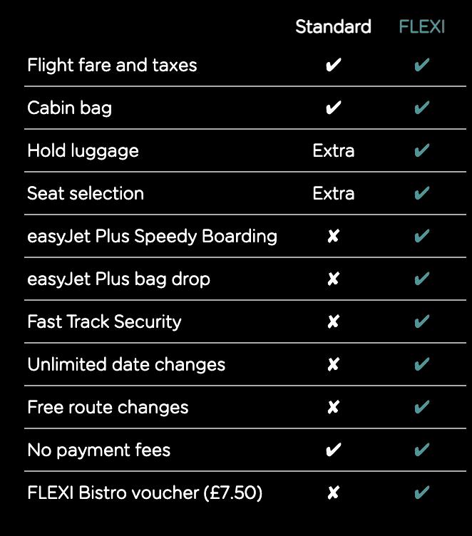 tarifs d'easyjet