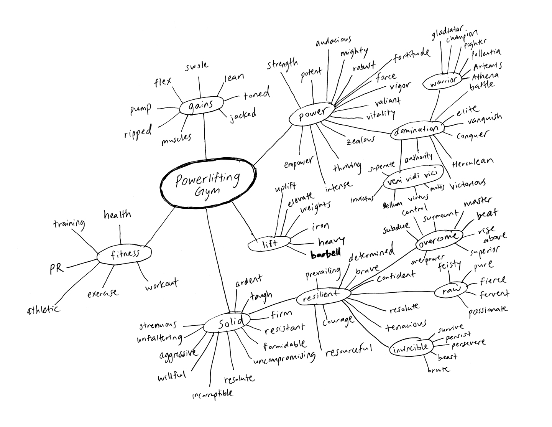 Barbellona naming mind map