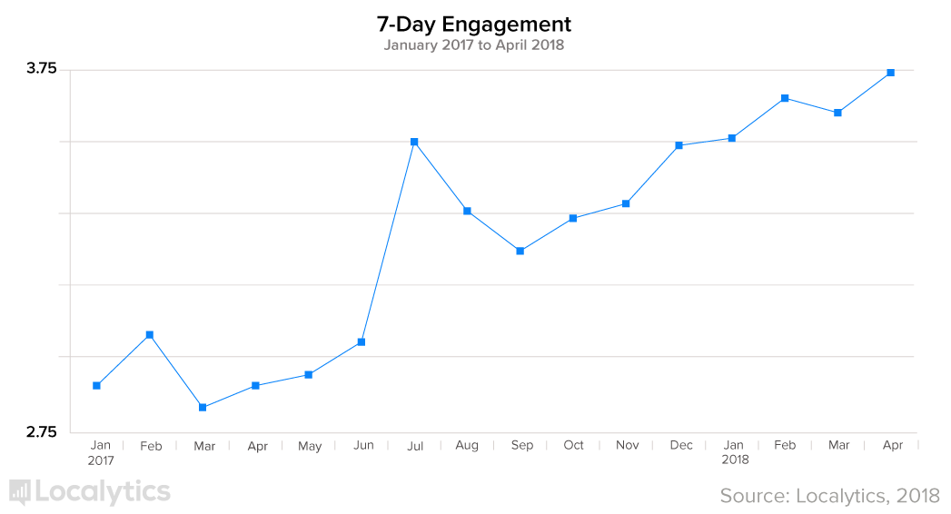 Chart about the raise in engagement for the company Localytics