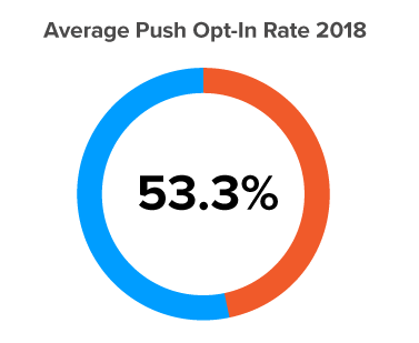 Chart regarding the average opt-in rate for Push Notifications in 2018
