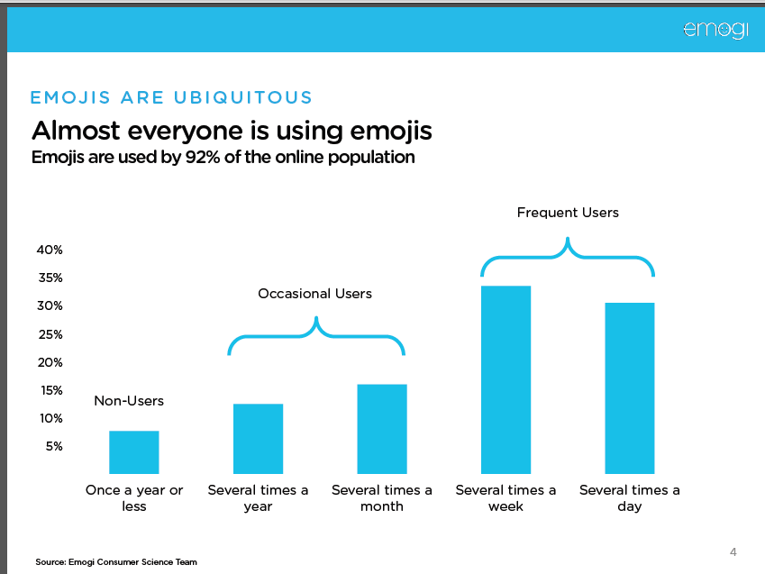 Chart about the use of emojis / emoticons worldwide