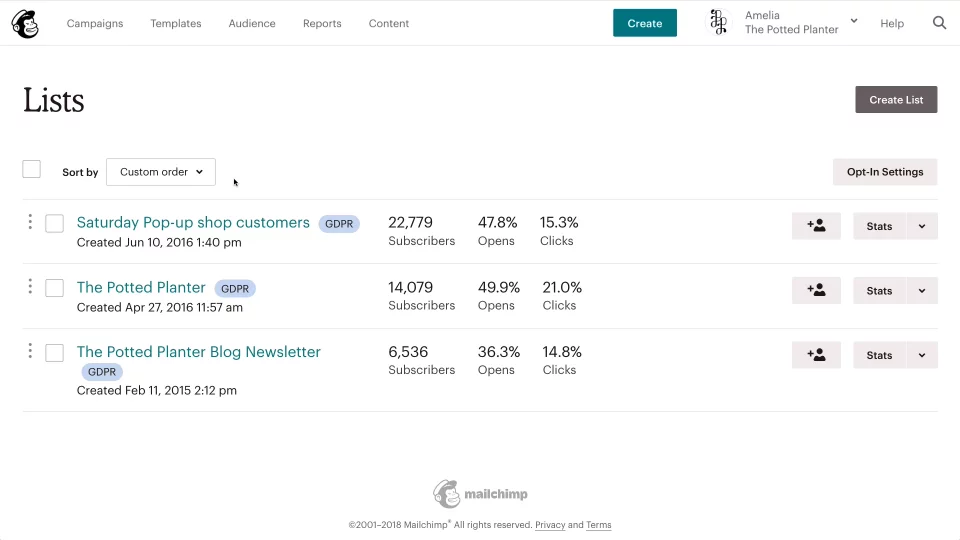 Screenshot of a campaign page including results in Mailchimp