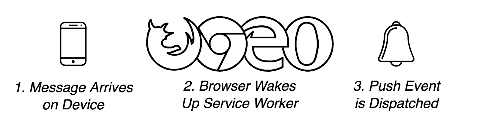 Web push notification browser service worker