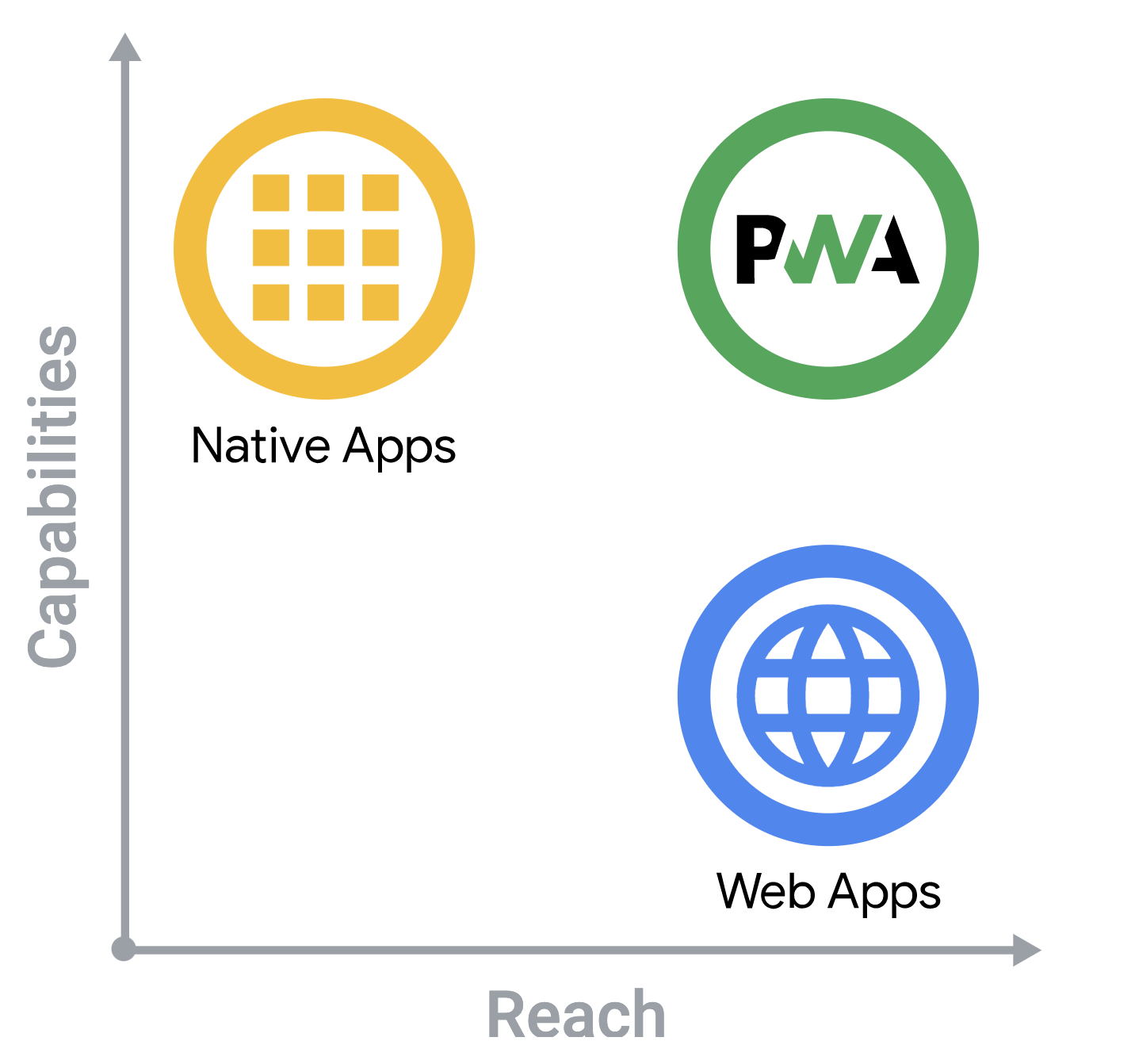 The growth of progressive web apps versus native apps