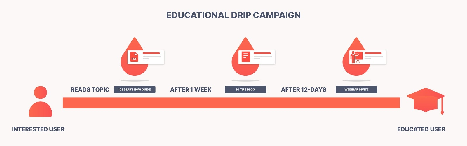 Educational drip campaign illustration