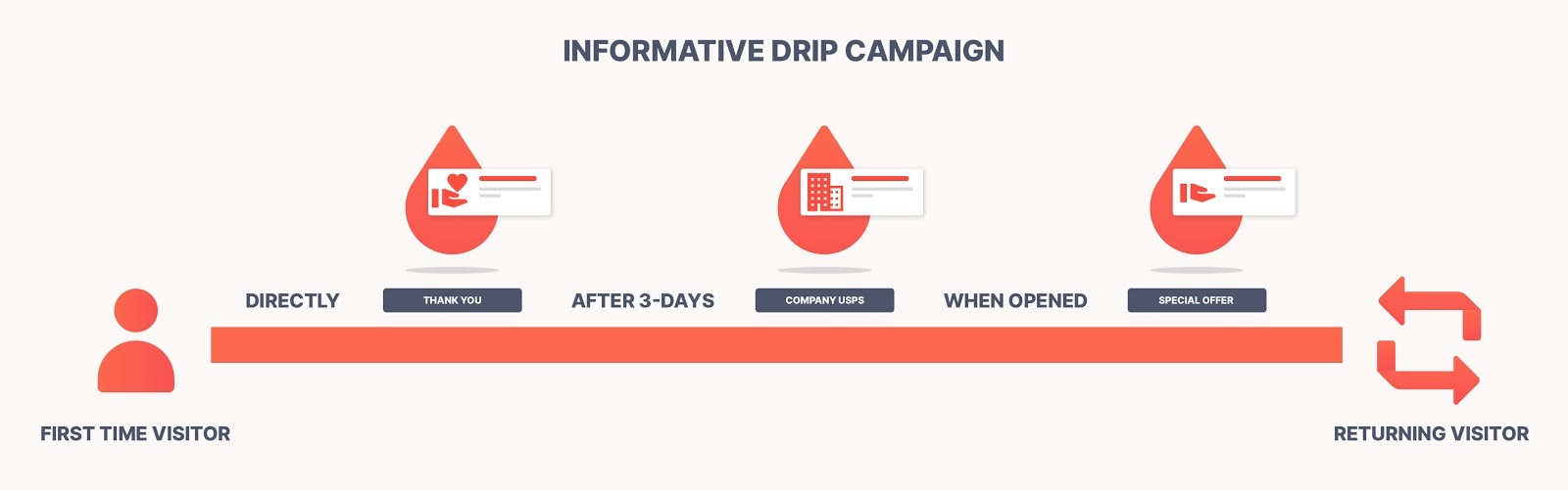 Informative drip campaign illustration