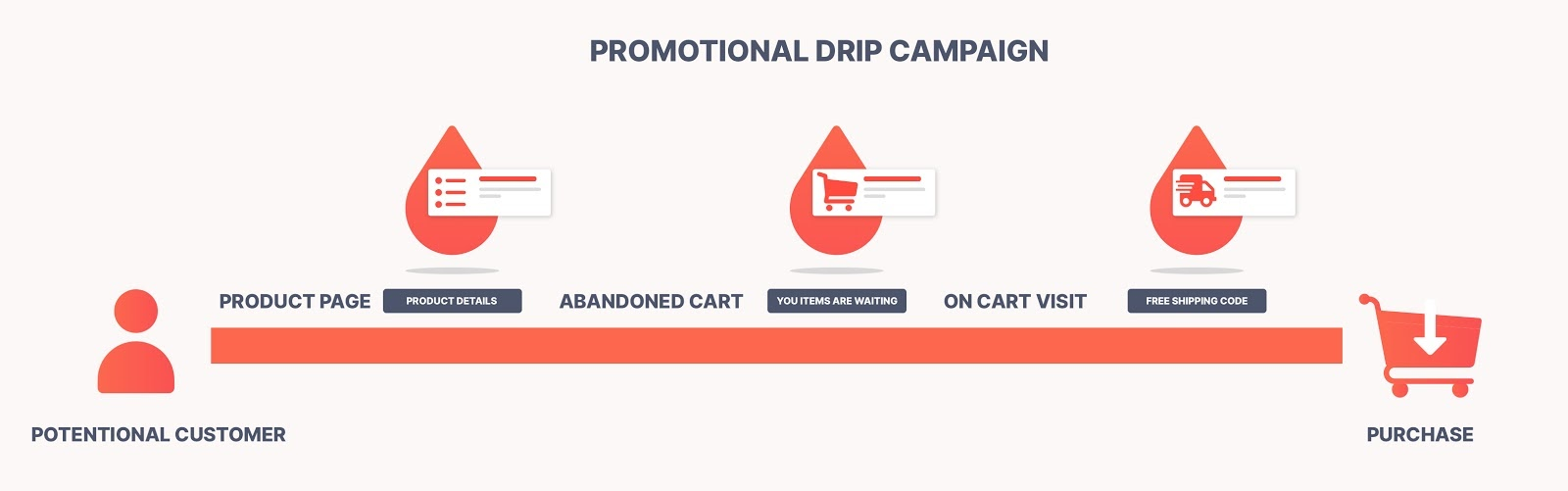 Promotional drip campaign illustration