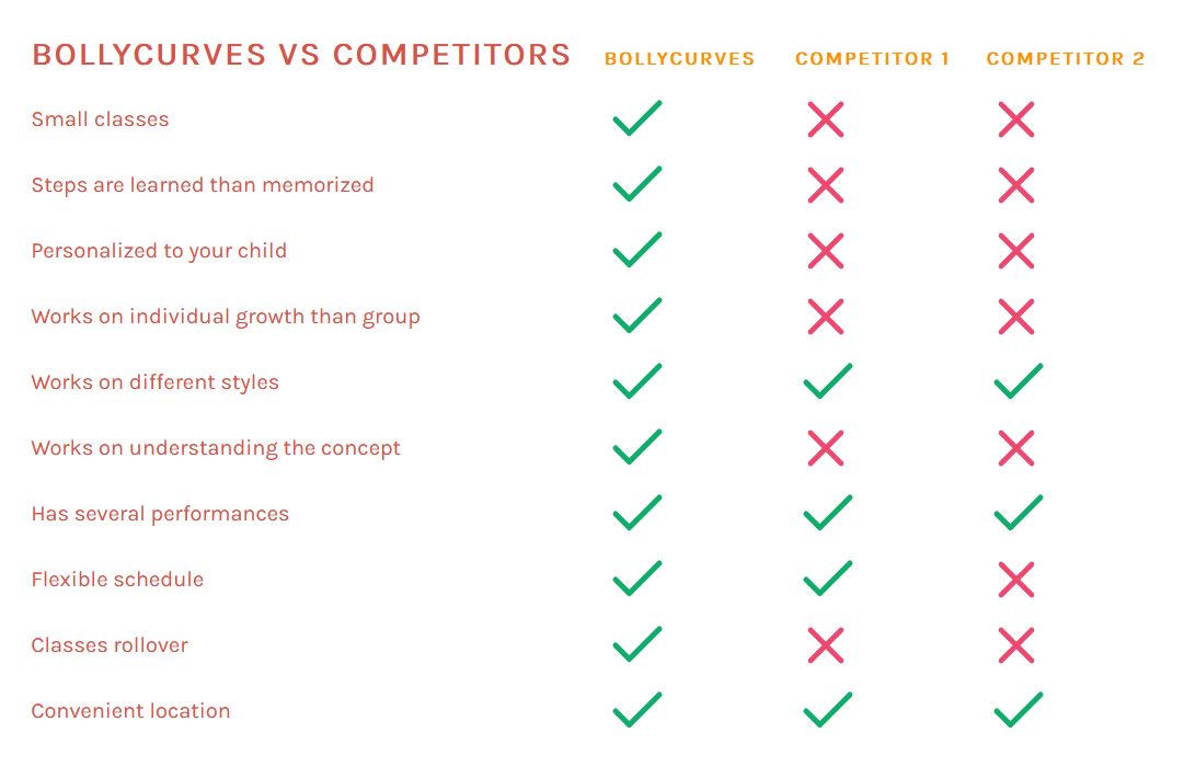 bollycurves vs competitors difference