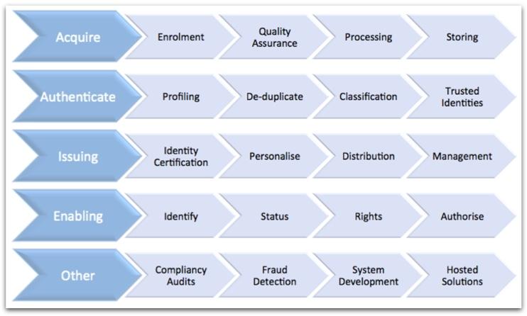 Identity Design Model