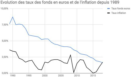 rendement fonds en euros