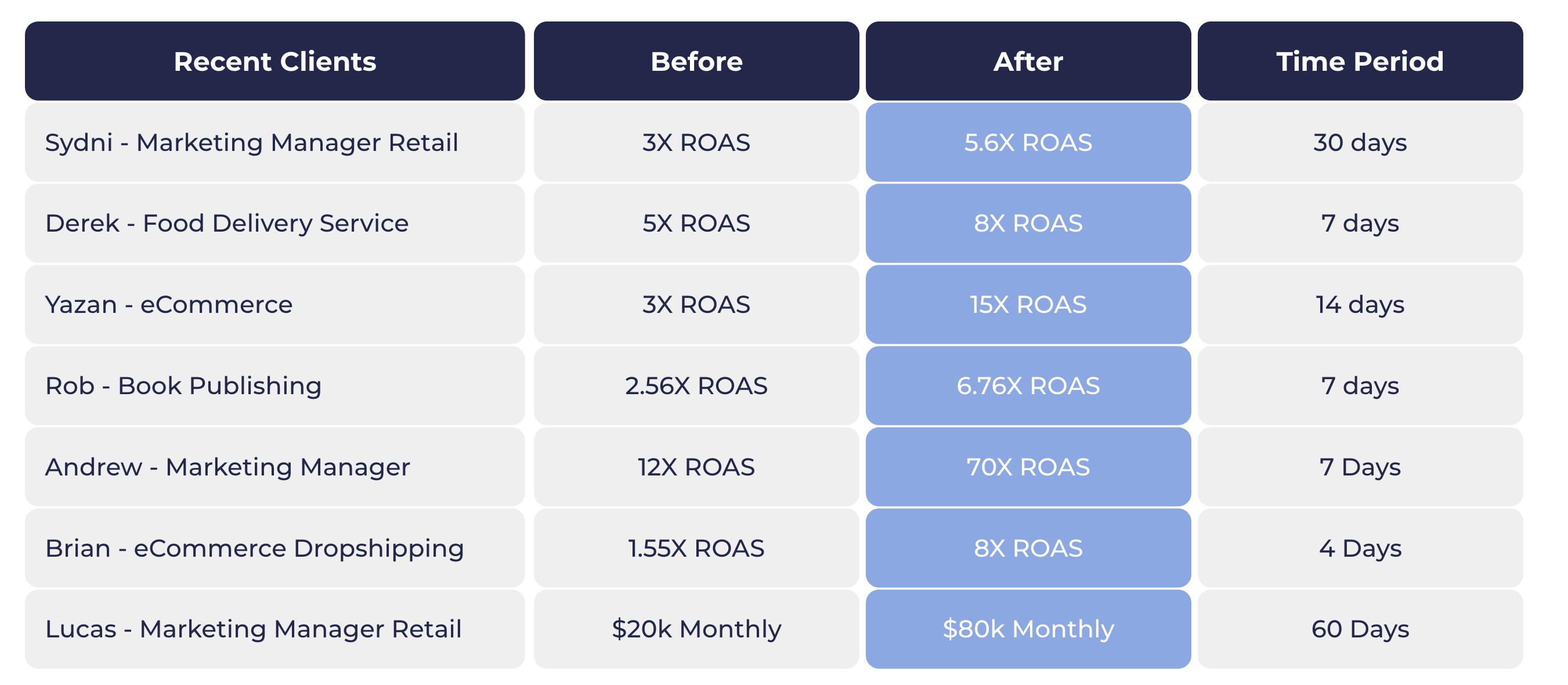 Facebook Ad results and case study