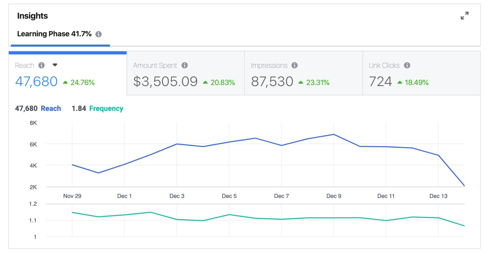 Facebook Ad best practices to make sure you reach and convert more people.