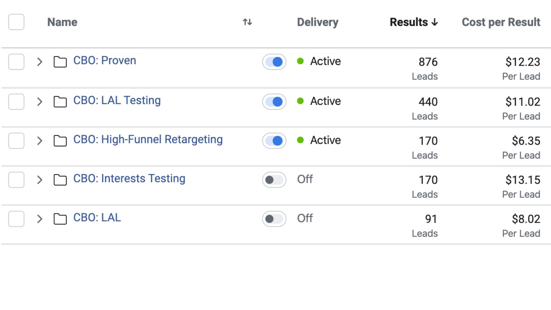 Get low-cost results, consistent results and scale faster with campaign budget optimization (CBO).