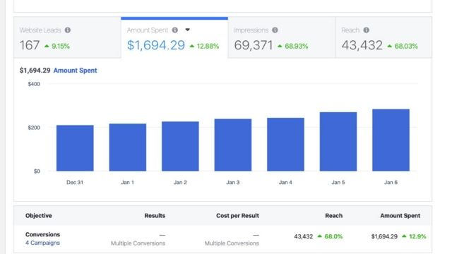 Scaling your Facebook Ad results when you have a positive ROAS allows you to get more results, increase your bottom line and grow your customer base at way a faster rate...