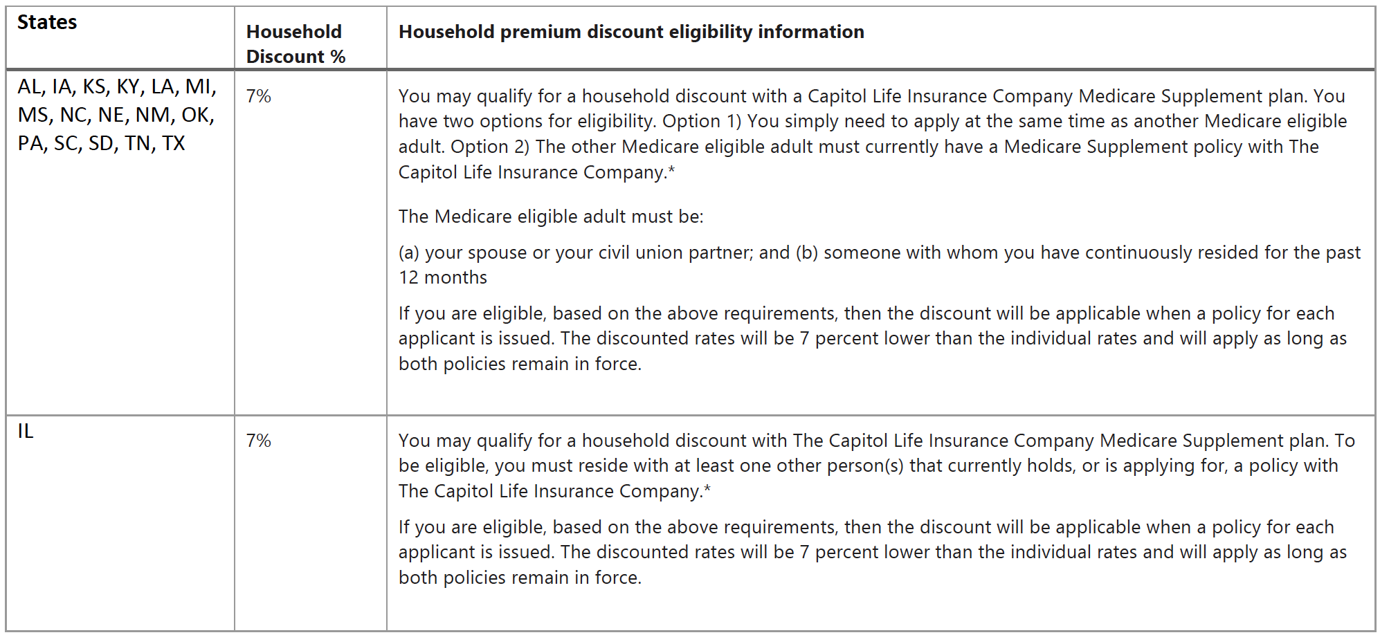 Capitol Life Medigap Household Discount