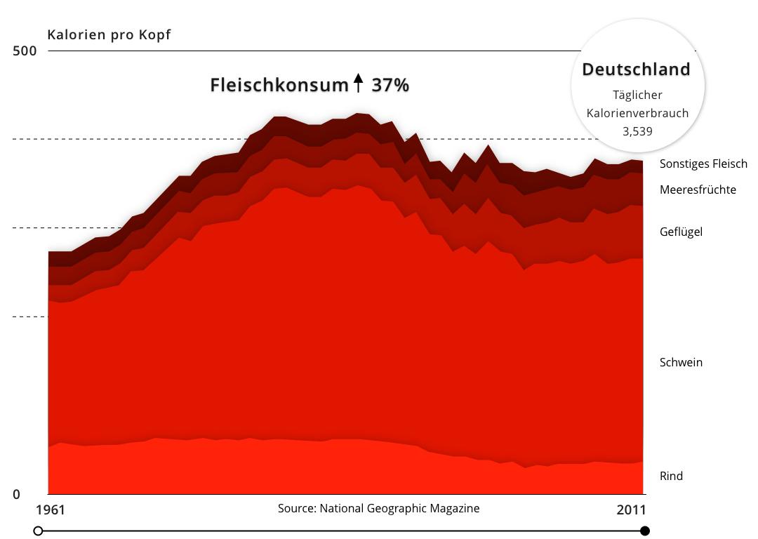 Infografik (Verbraucher)