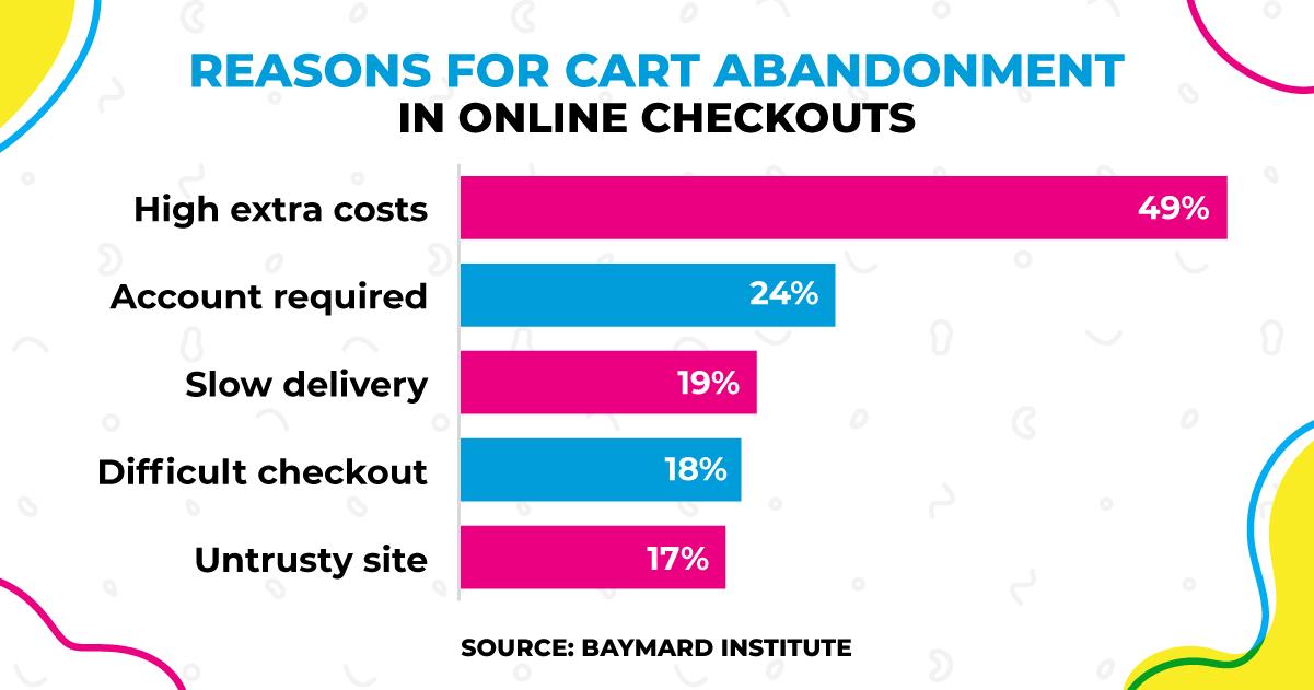 Bar chart showing the main reasons for shopping cart abandonment