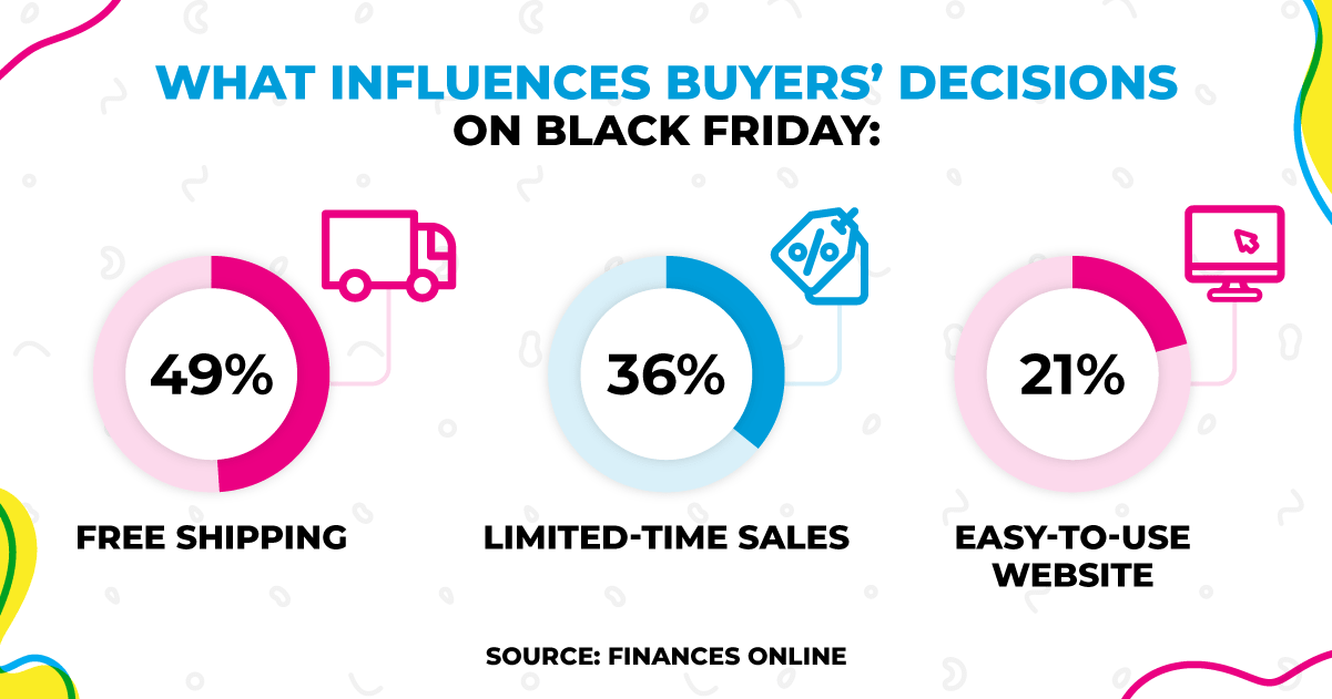 Pie chart explaining the top three influencing factors for Black Friday online sales.