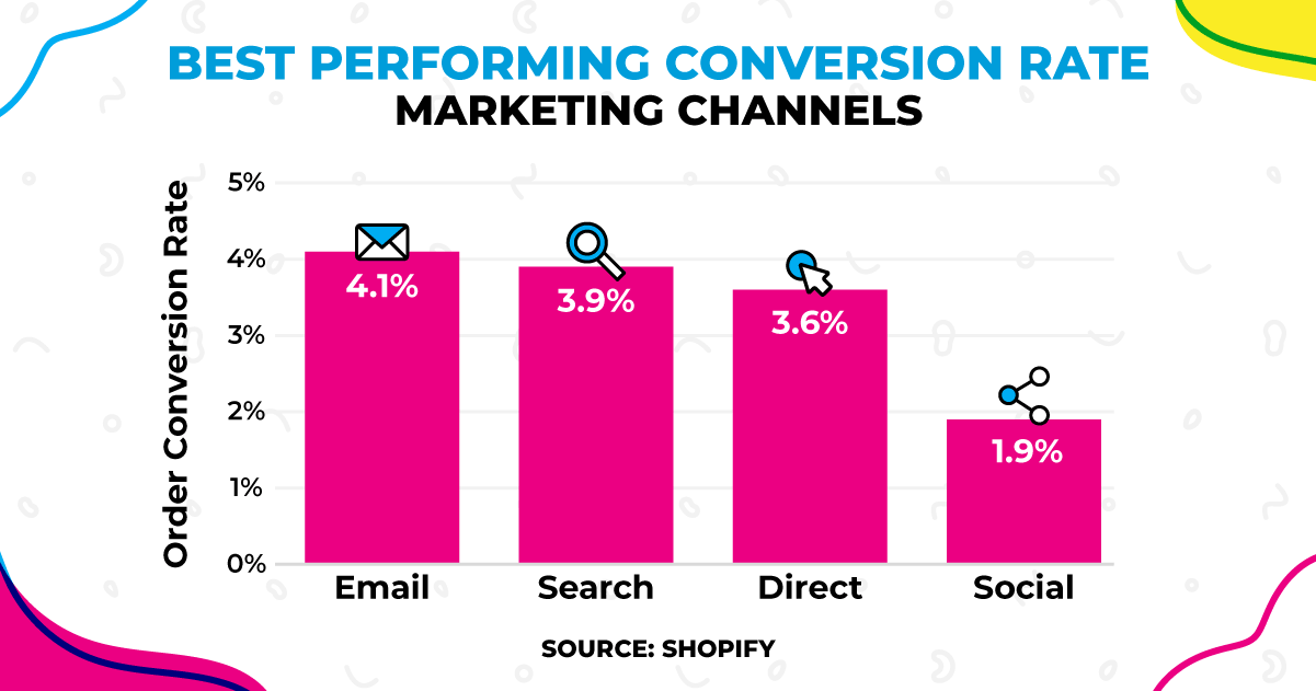 Chart showing the best performing marketing channels to boost conversion rate.