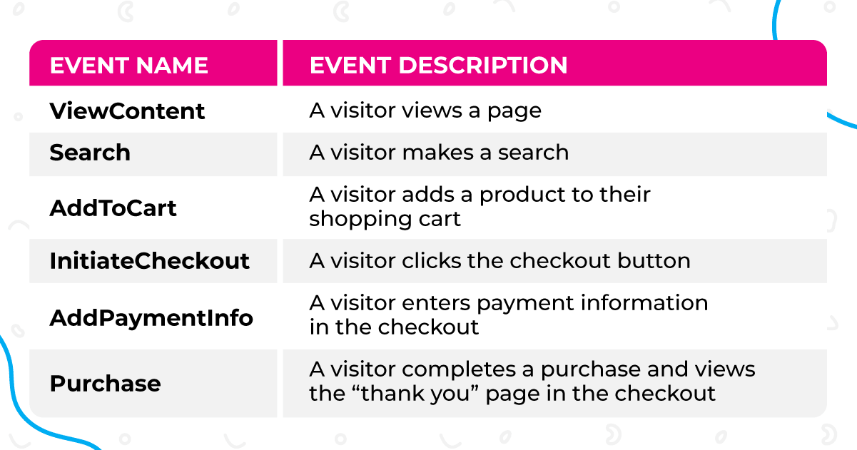 Facebook events available for Shopify stores.