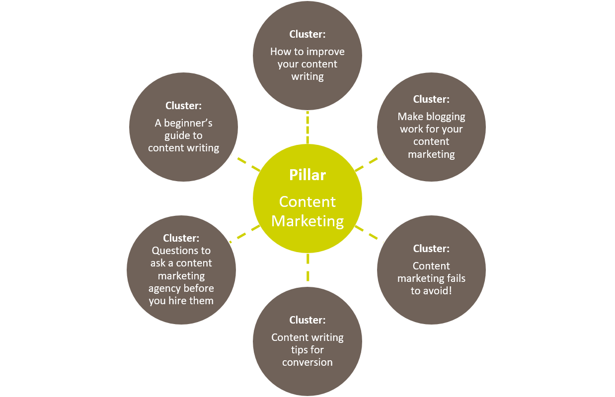 Pillar Content Marketing Strategy