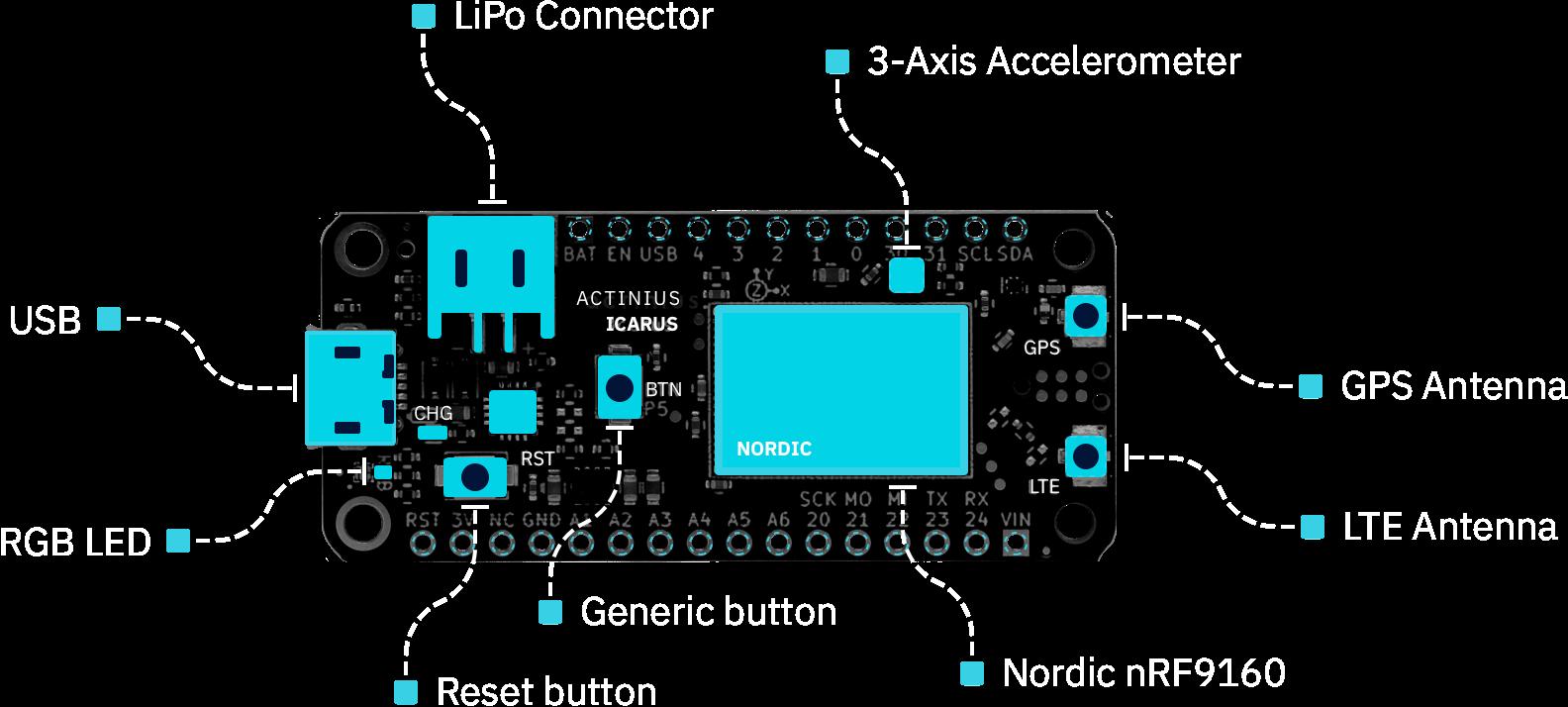Icarus IoT Board (nRF9160)