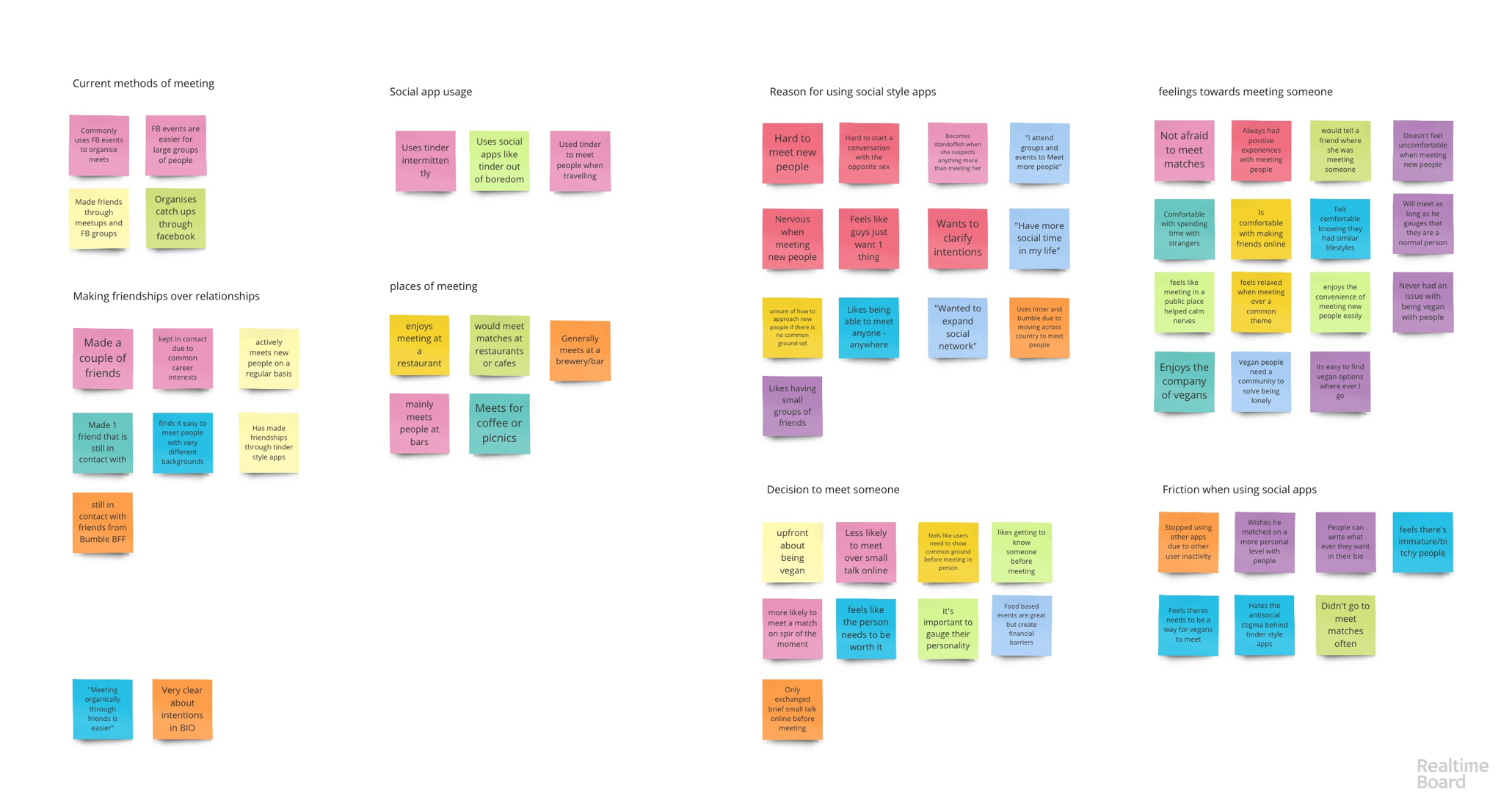 Interview affinity mapping