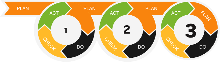 inbound mantra follows a plan do check act approach