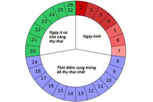 Hết kinh 1-8 ngày quan hệ có bầu không tốt hay xấu