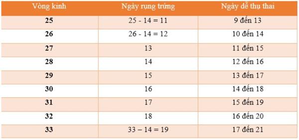 Cách tính ngày rụng trứng chu kỳ 25 ngày
