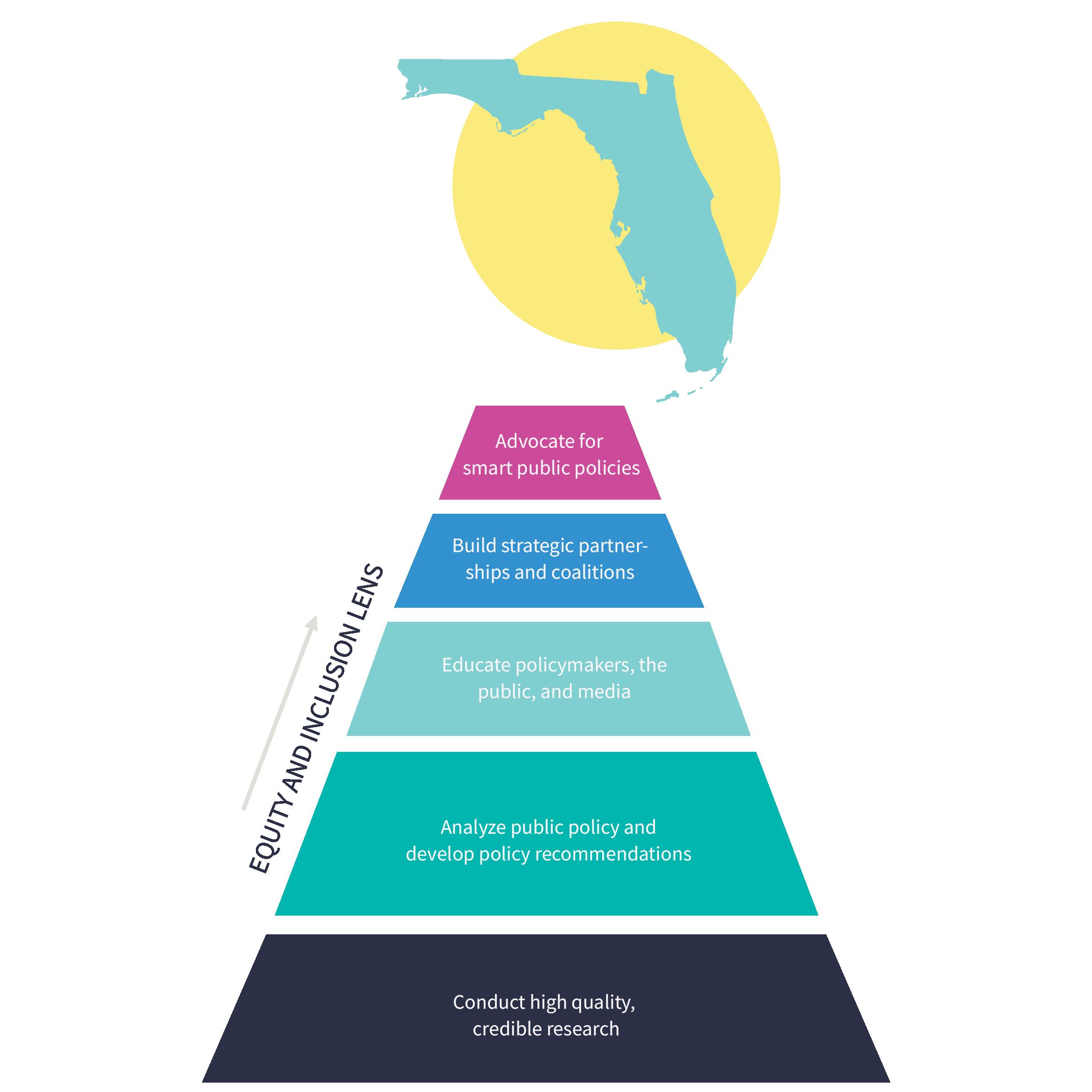 FPI pyramid diagram
