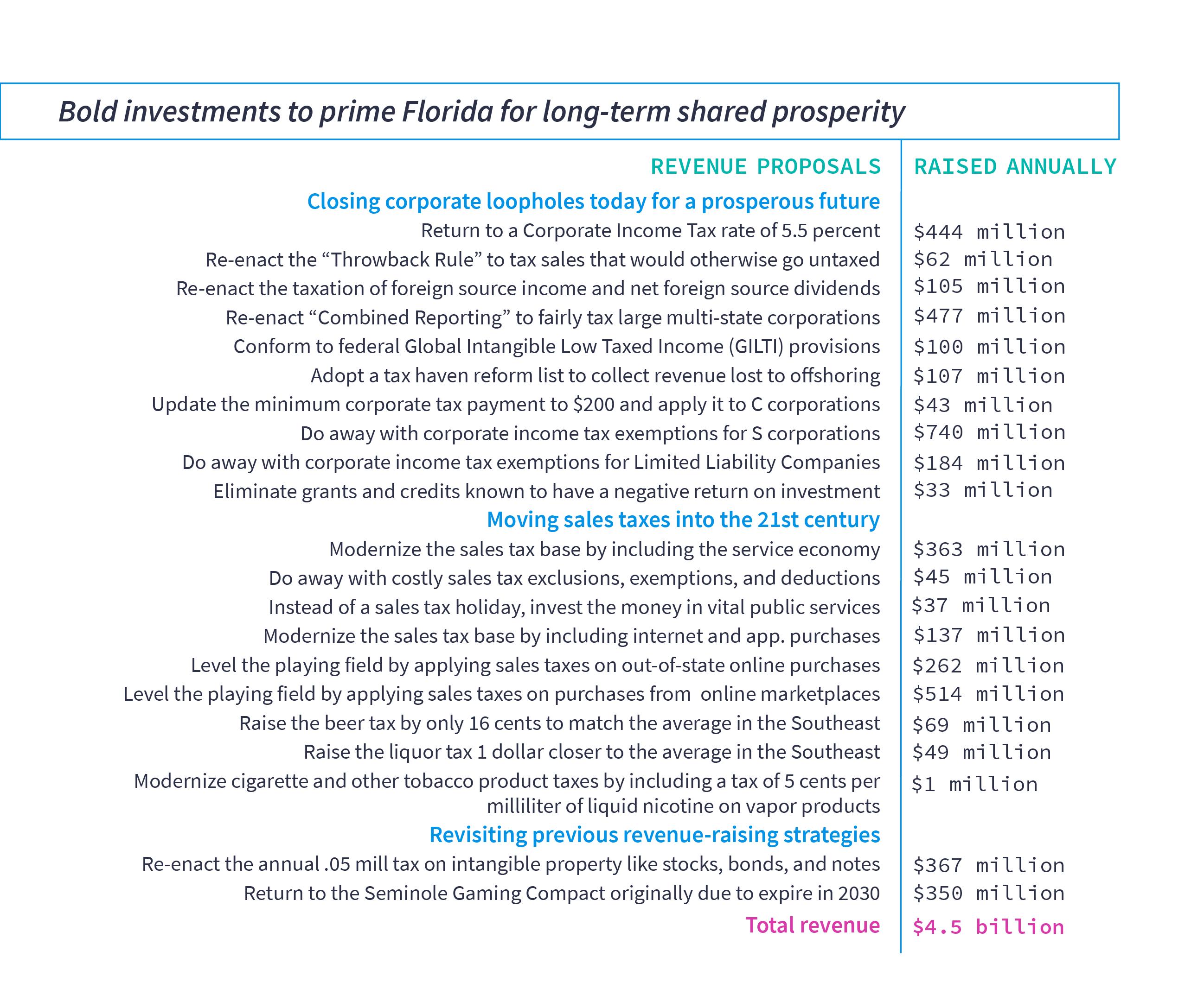 Chart describing FPI's 21 revenue proposals