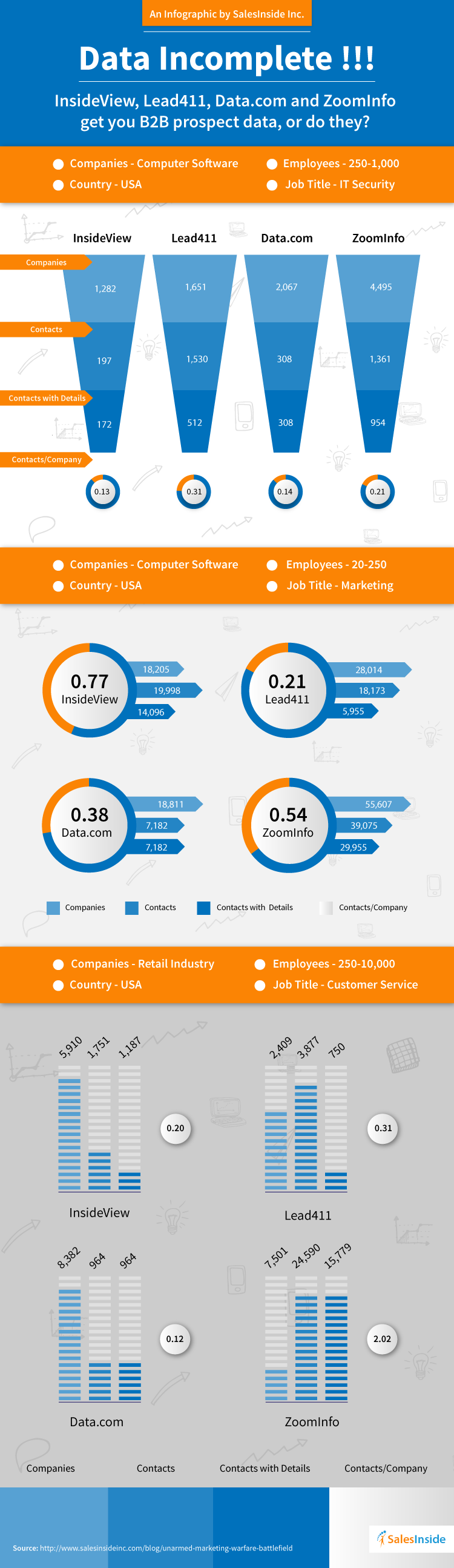 The Data Coverage Infographic