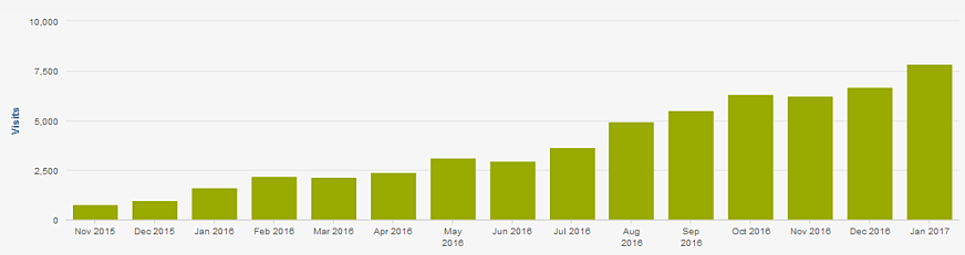 Organic Traffic Numbers - InsideSalesBox