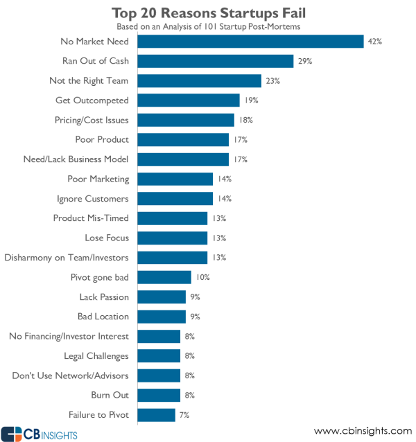 why-startups-fail-top-reasons1.png