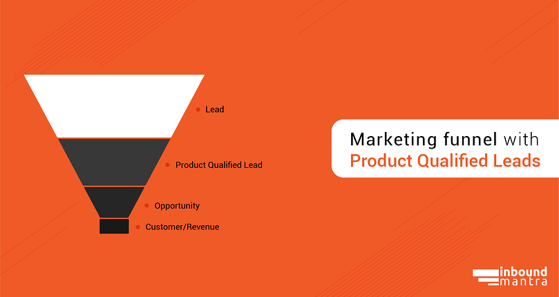Marketing funnel with Product Qualified Leads
